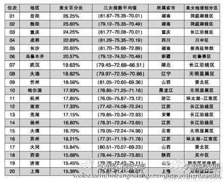 中国美女排行榜榜单