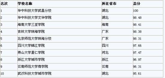 中国校友会网2012中国独立学院排行榜10强