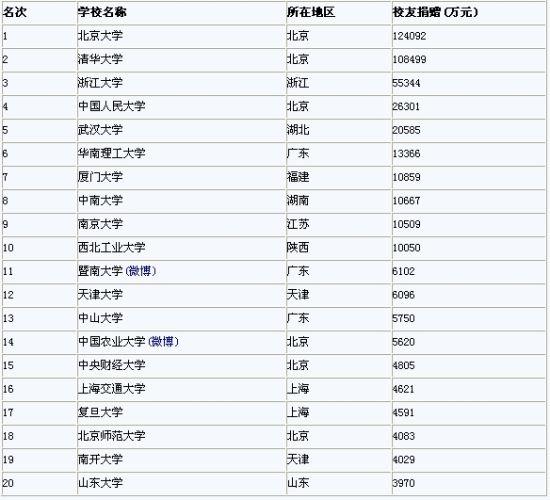 中国校友会网2012中国大学校友捐赠排行榜20强