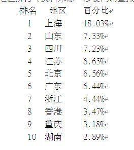中国十大疼女人地区排行(资料来源:珍爱网调查报告)