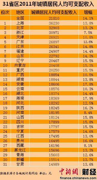 31省区2011年城镇居民人均可支配收入