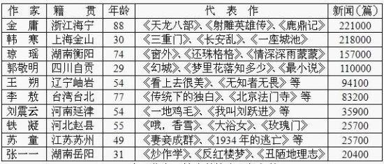 """2012中国作家""""媒体关注度""""排行榜"""