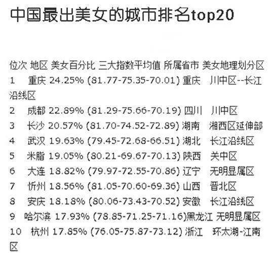 网友列出中国美女城市排行榜:长沙排名第九图