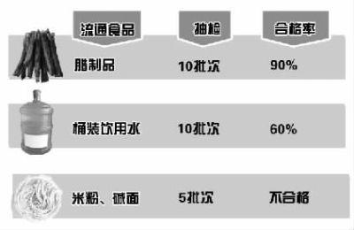 长沙工商9月对市场流通食品的抽检结果(部分)。