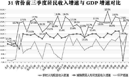 31省份前三季度居民收入增速与GDP增速对比