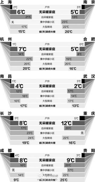 南方部分城市温度情况调查 (2013年1月6日)