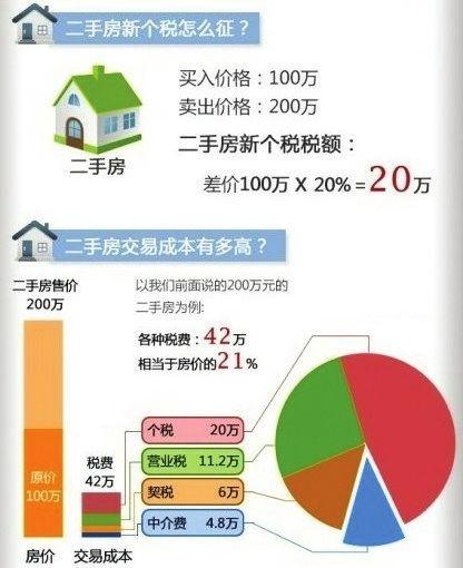 网络上关于二手房交易成本的计算比比皆是。