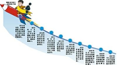 湘潭27岁副县长晋升路线