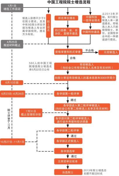 中国工程院增选院士