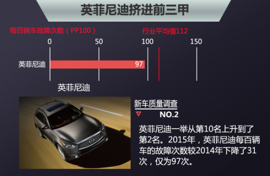 百车故障率排名2015