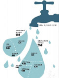 长沙市居民用水每吨涨7毛